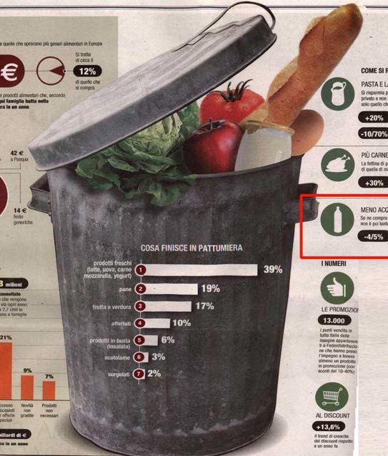 Nel 2030 raddoppieranno i prezzi dei generi alimentari